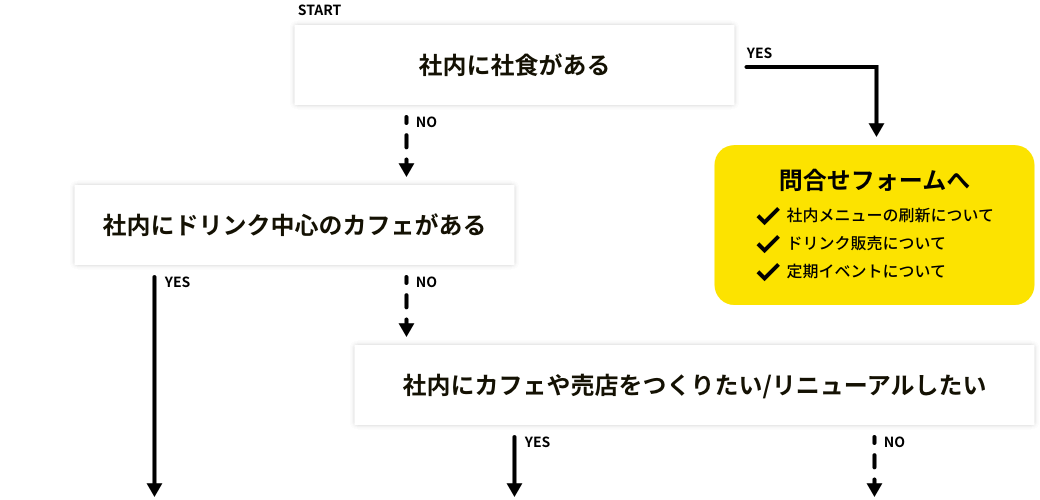 Yes / No 診断
